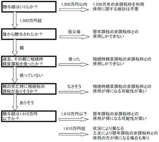 20101119相続ブログ添付ファイル.JPG